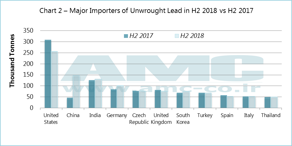 Lead exports declined in H2 2018